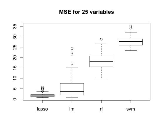 MSE25var
