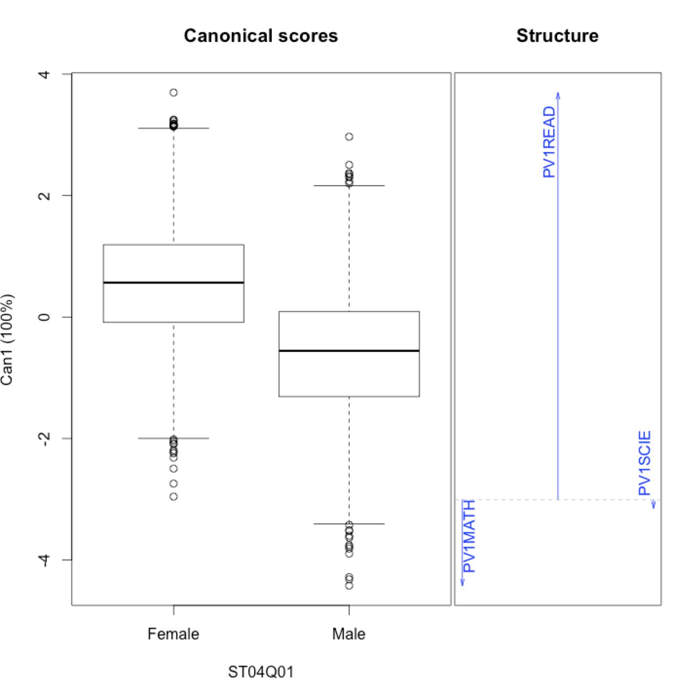 Canonical discriminant analysis