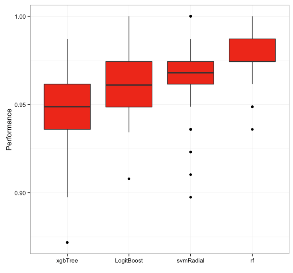 eXtreme Gradient Boosting vs Random Forest [and the caret