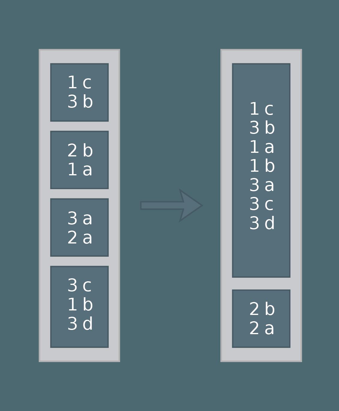Spark Dataframe Add Index Column