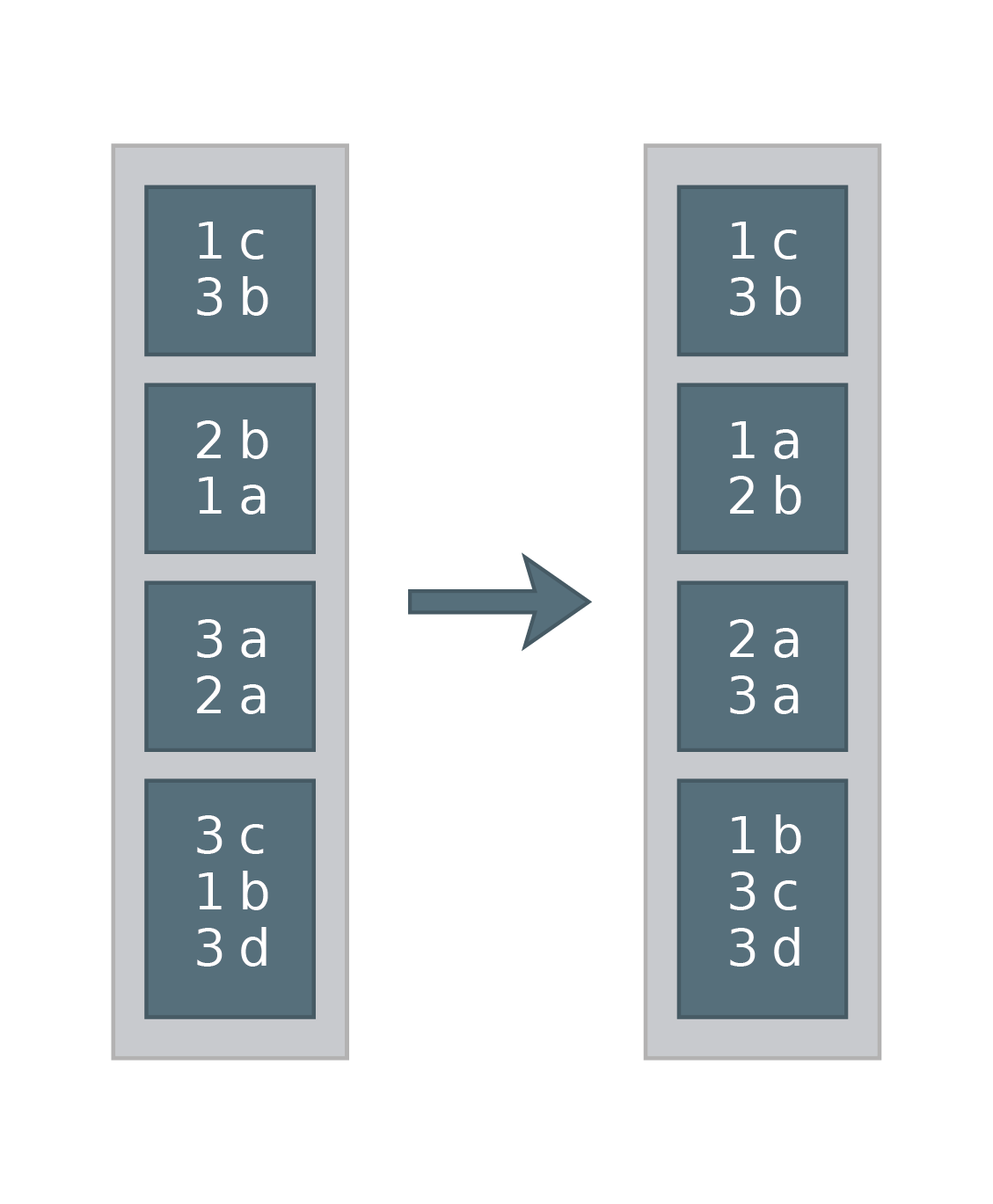 Optimize Spark with DISTRIBUTE BY & CLUSTER BY
