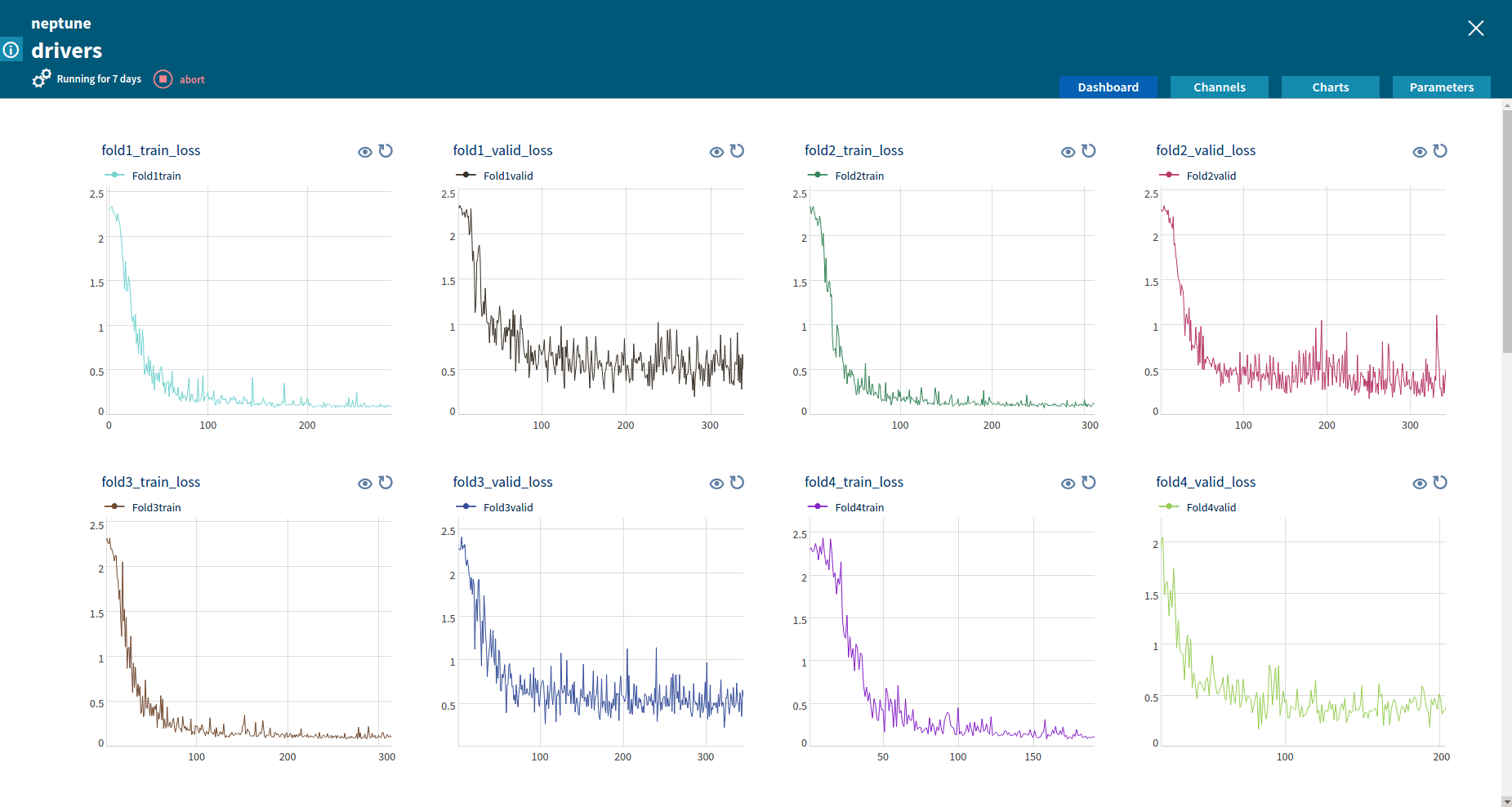 Neptune – Machine Learning Platform, Charts displaying custom metrics
