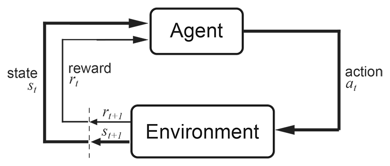 Richard S. Sutton andAndrew G. Barto: Reinforcement Learning: An Introduction