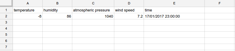 There is one header row and one row with data: temperature, humidity, atmospheric pressure, wind speed and time.