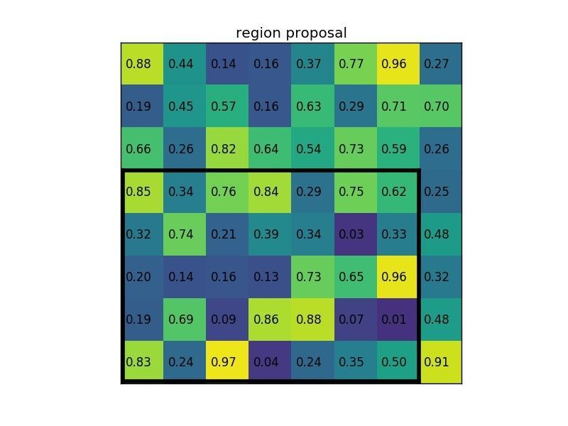 Region of interest pooling example (region proposal)