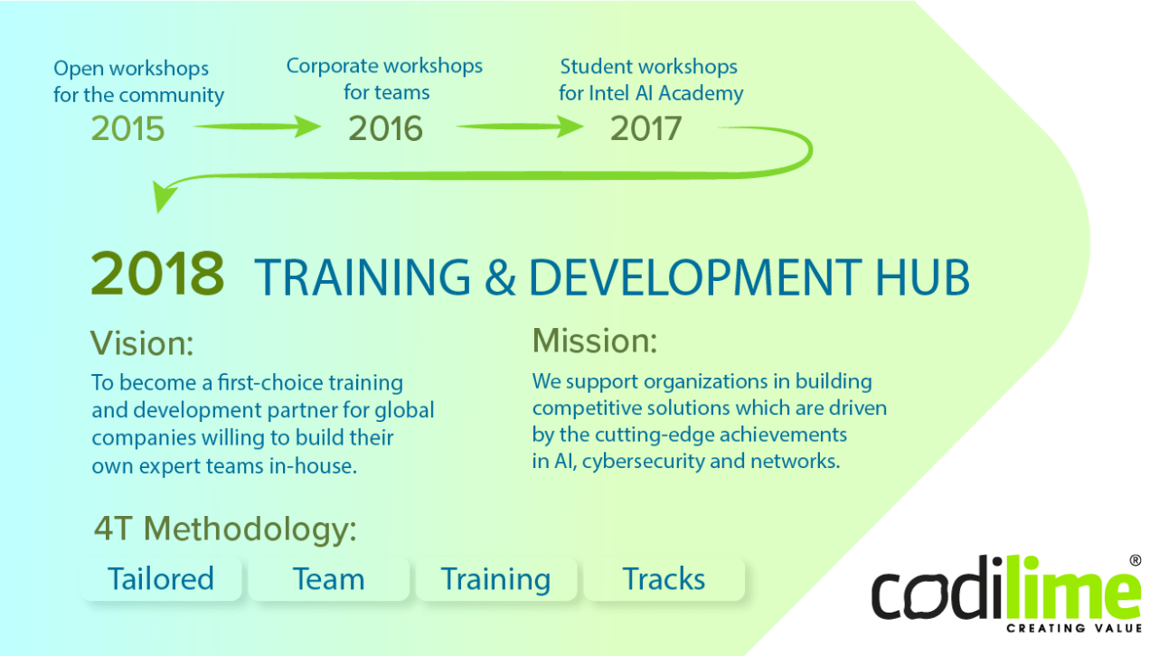 Training & Development Hub