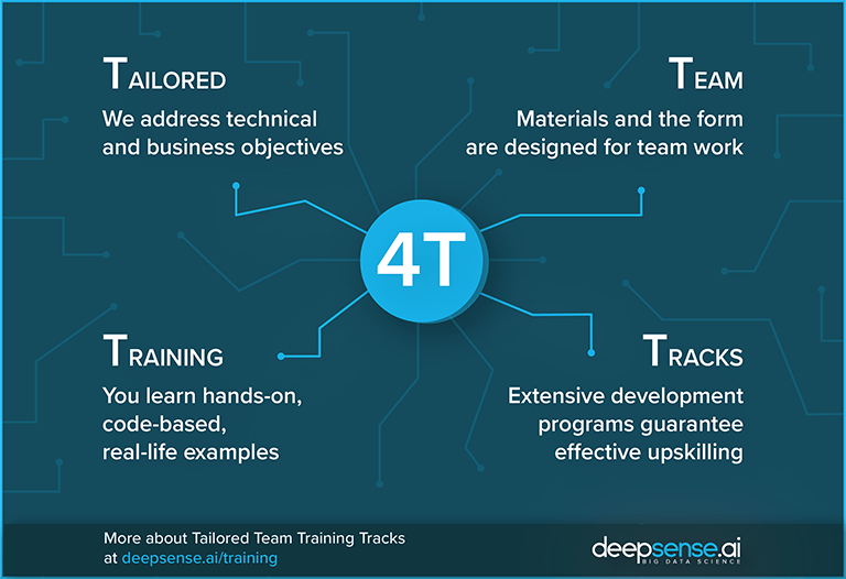 What is the best method of efficiently training machine learning for teams - Tailored Team Training Tracks