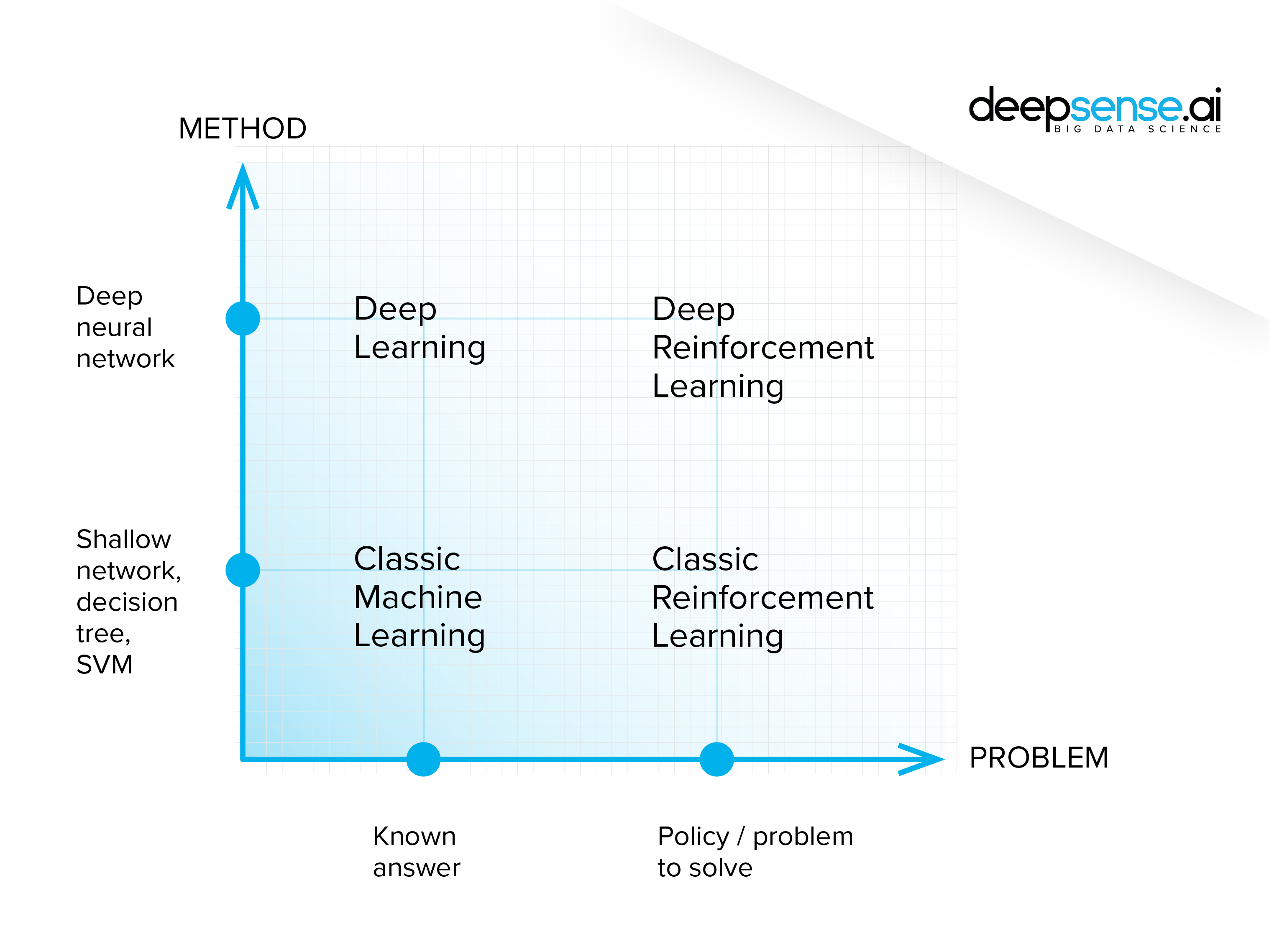 what is reinforcement learning? the complete guide | deepsense.ai